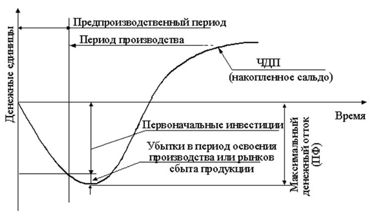 График инвестиционного проекта