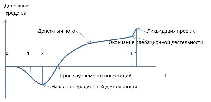 График жизни инвестиционного проекта