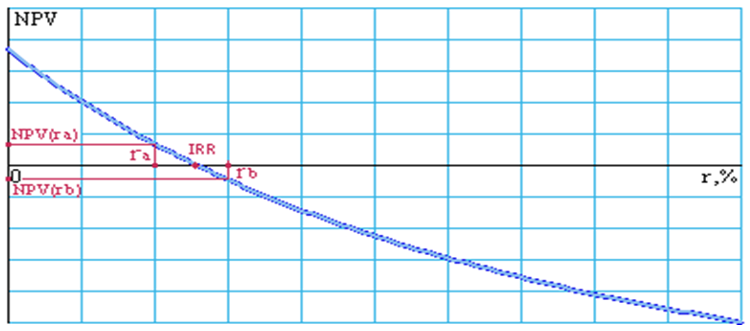 График расчета IRR