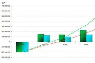 Показатели оценки инвестиционной привлекательности предприятия