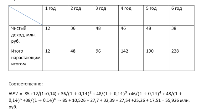 Пример расчета NPV на цифрах