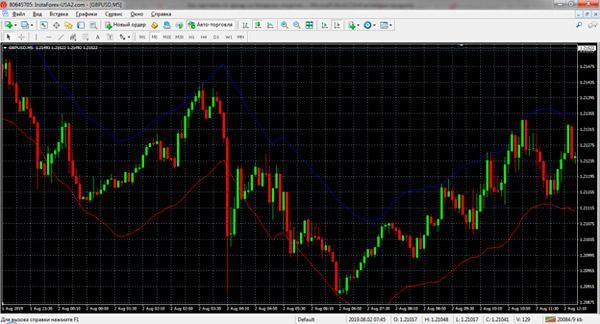 Бинарные опционы для торговли по тренду