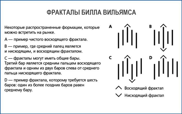 Фракталы Билла Вильямса