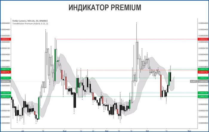 Торговля с помощью индикатора Premium