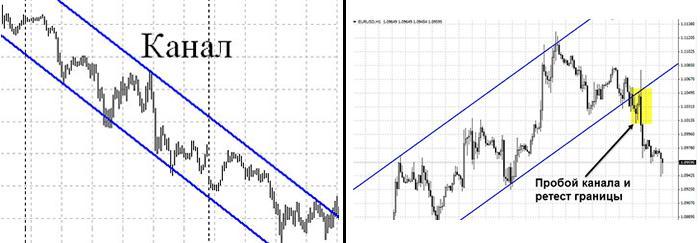 Торговля по линии